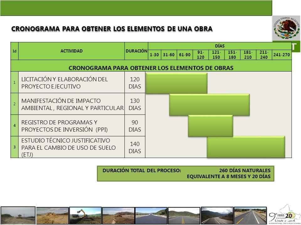 CRONOGRAMA PARA OBTENER LOS ELEMENTOS DE OBRAS