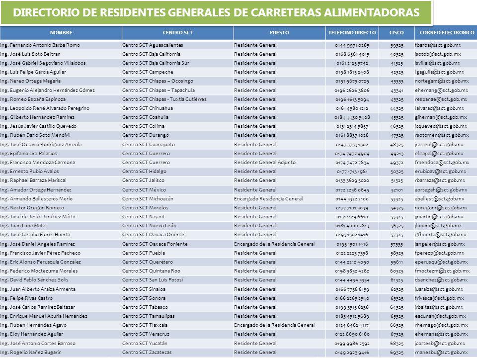 DIRECTORIO DE RESIDENTES GENERALES DE CARRETERAS ALIMENTADORAS
