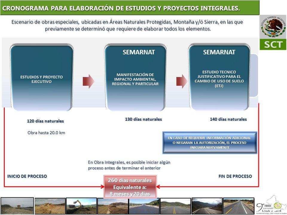 CRONOGRAMA PARA ELABORACIÓN DE ESTUDIOS Y PROYECTOS INTEGRALES.