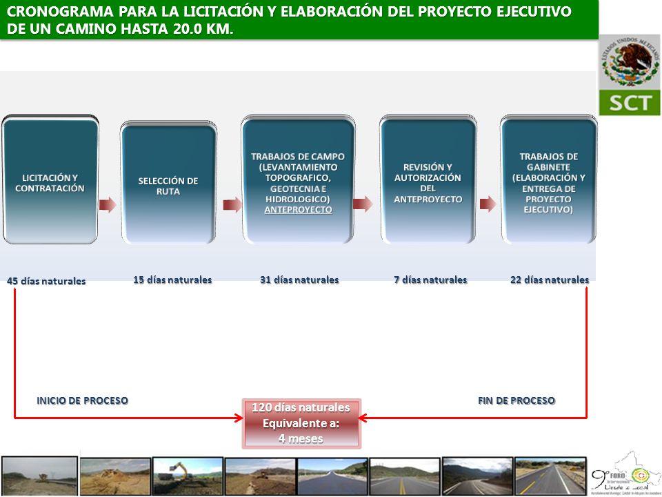 CRONOGRAMA PARA LA LICITACIÓN Y ELABORACIÓN DEL PROYECTO EJECUTIVO DE UN CAMINO HASTA 20.0 KM.