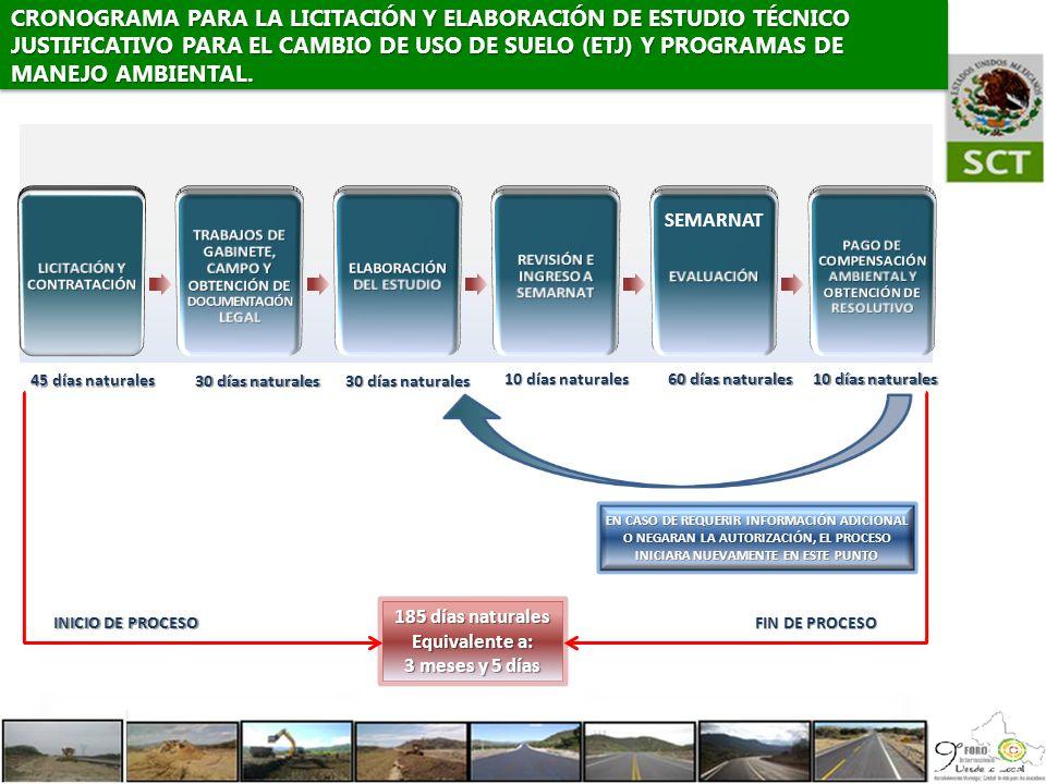 CRONOGRAMA PARA LA LICITACIÓN Y ELABORACIÓN DE ESTUDIO TÉCNICO JUSTIFICATIVO PARA EL CAMBIO DE USO DE SUELO (ETJ) Y PROGRAMAS DE MANEJO AMBIENTAL.