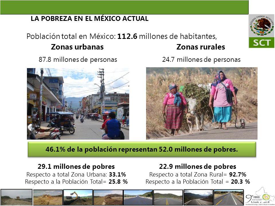 46.1% de la población representan 52.0 millones de pobres.