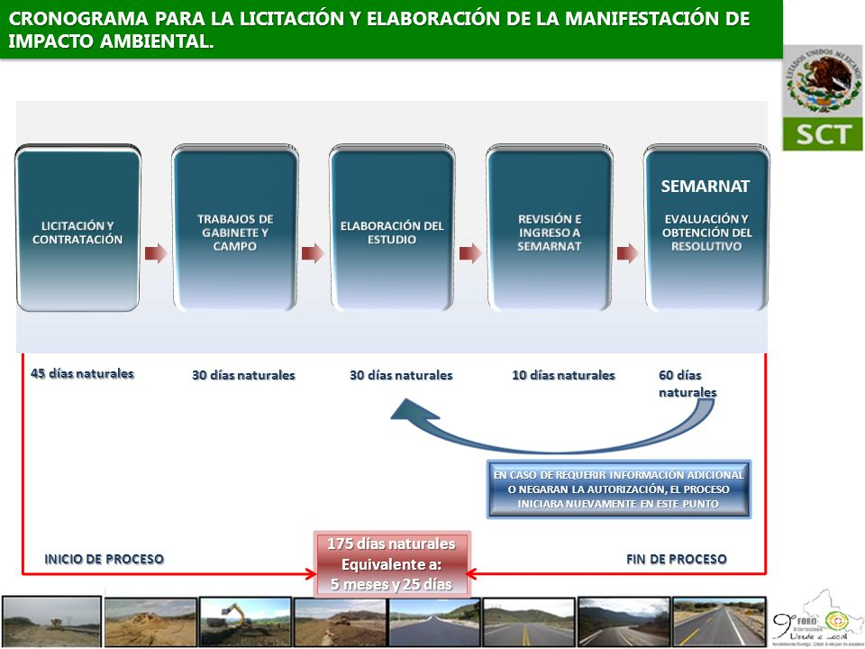 CRONOGRAMA PARA LA LICITACIÓN Y ELABORACIÓN DE LA MANIFESTACIÓN DE IMPACTO AMBIENTAL.