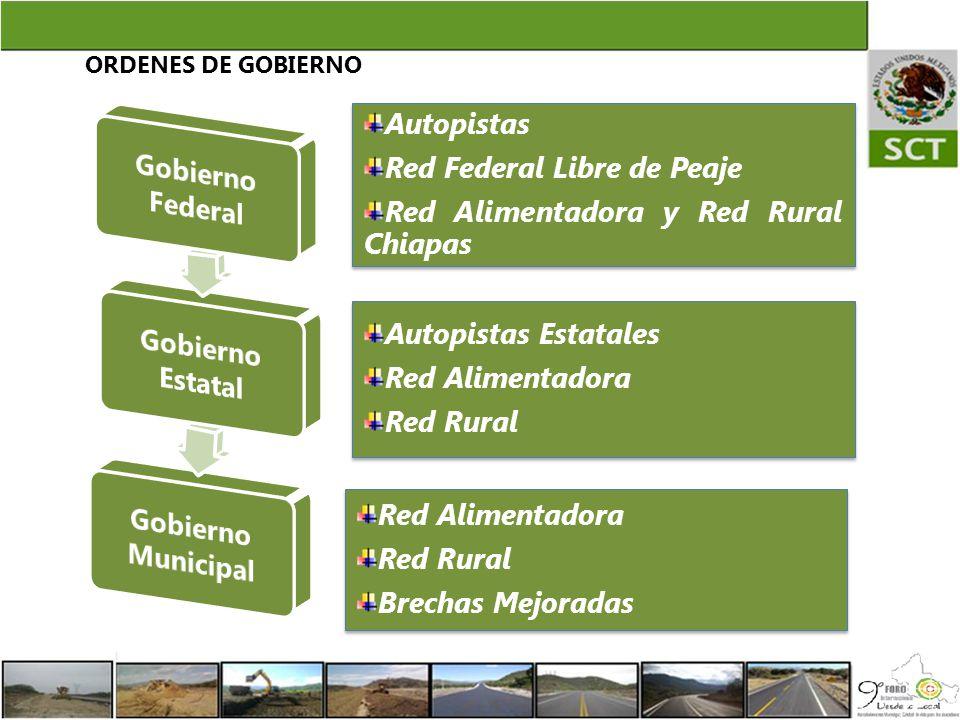 Gobierno Federal Gobierno Estatal Gobierno Municipal