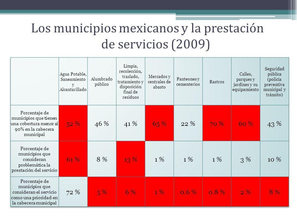 Los municipios mexicanos y la prestación de servicios (2009)