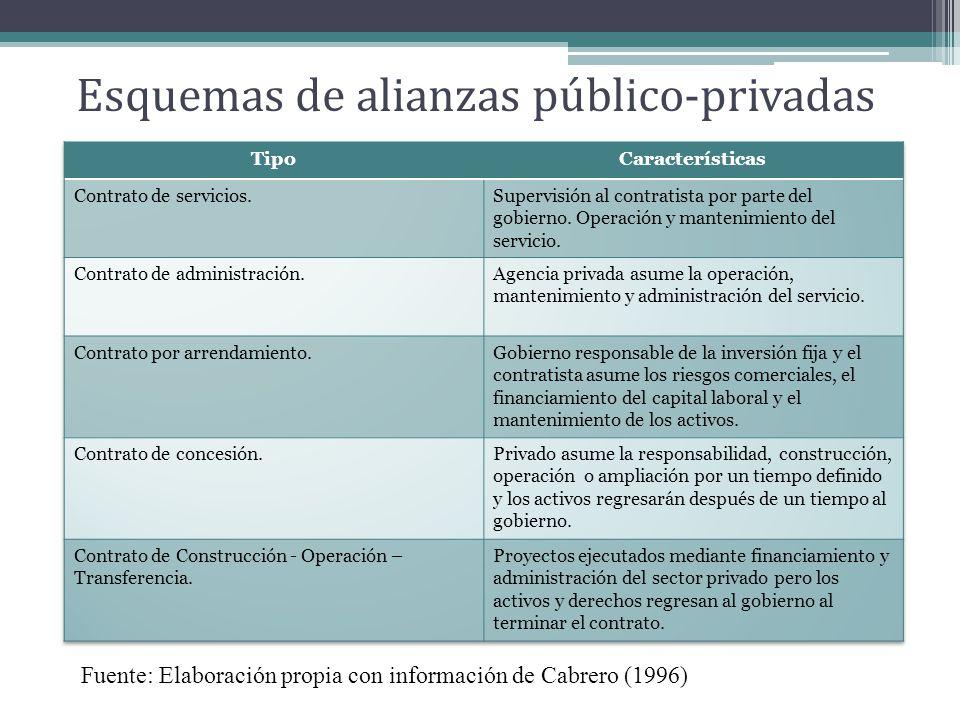 Esquemas de alianzas público-privadas