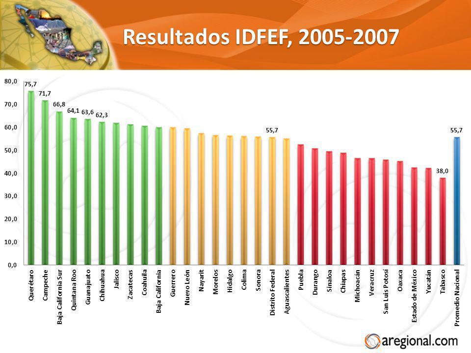 Resultados IDFEF, 2005-2007