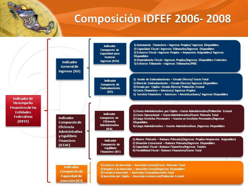 Composición IDFEF 2006- 2008 Indicador General de Ingresos (IGI)