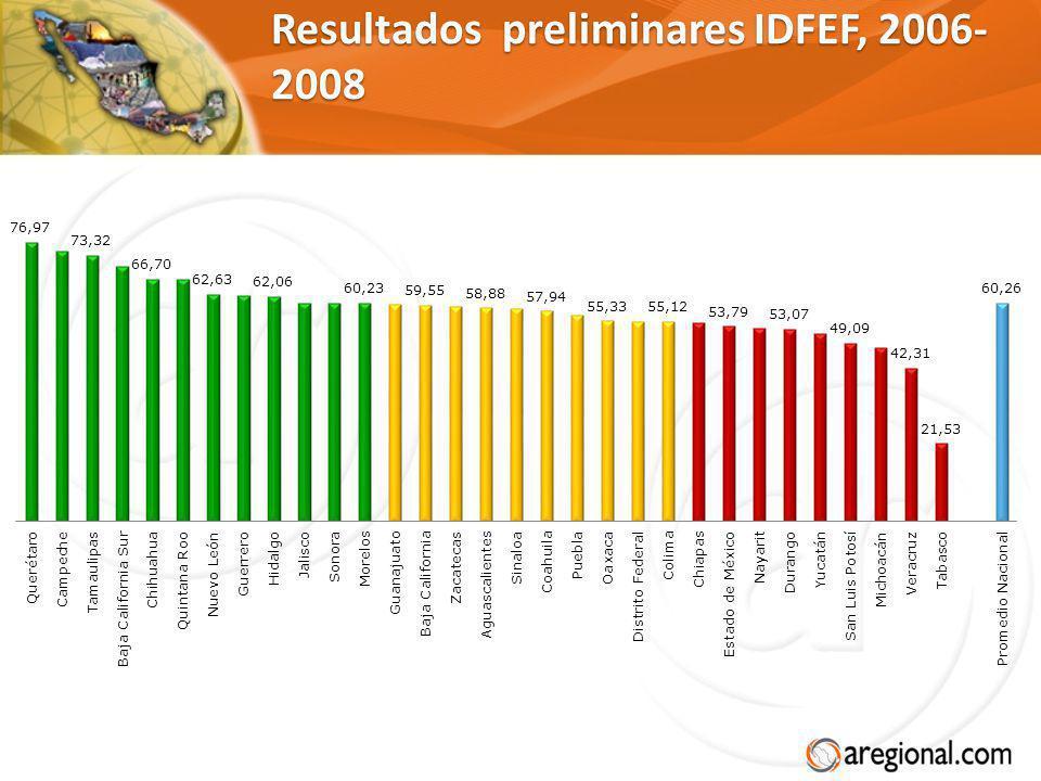 Resultados preliminares IDFEF, 2006-2008