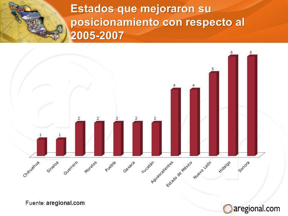 Estados que mejoraron su posicionamiento con respecto al 2005-2007