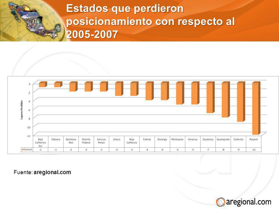 Estados que perdieron posicionamiento con respecto al 2005-2007