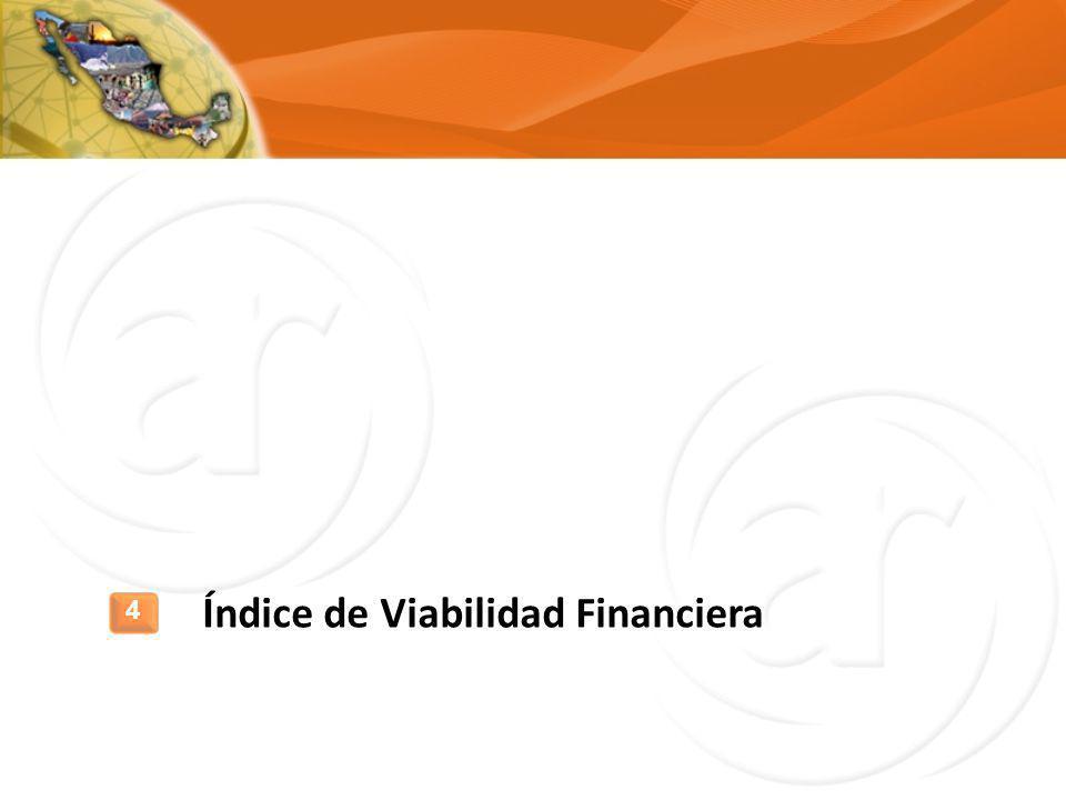 Índice de Viabilidad Financiera