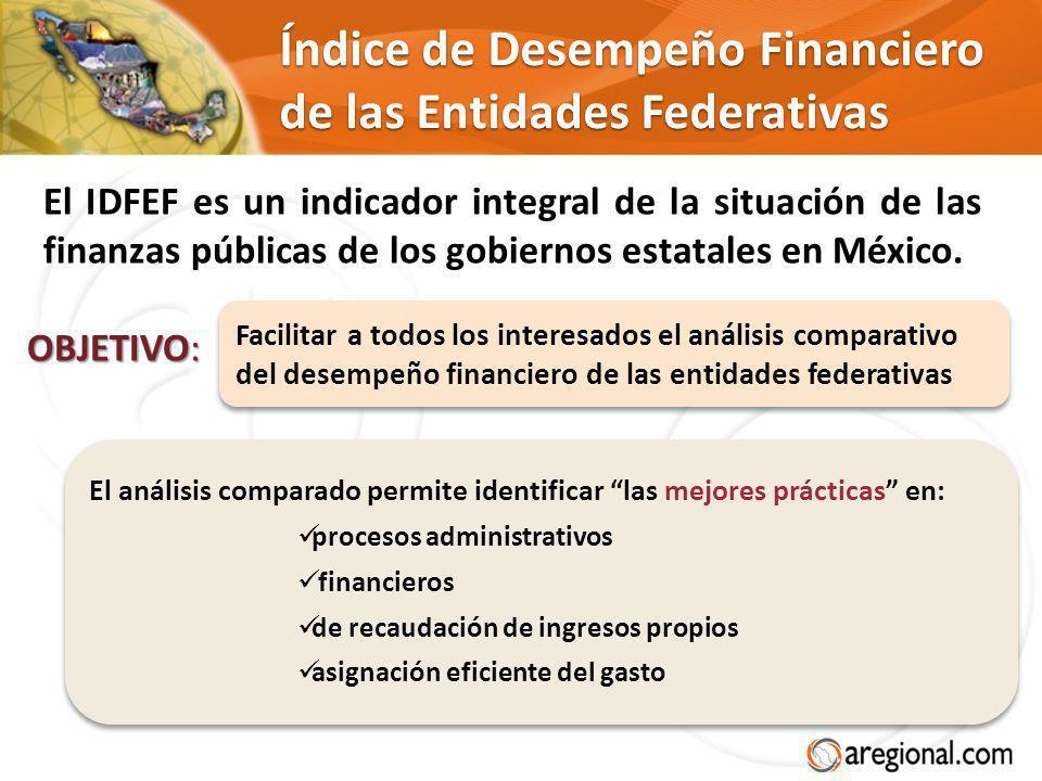 Índice de Desempeño Financiero de las Entidades Federativas