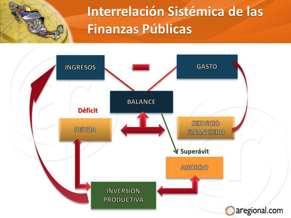 Interrelación Sistémica de las Finanzas Públicas