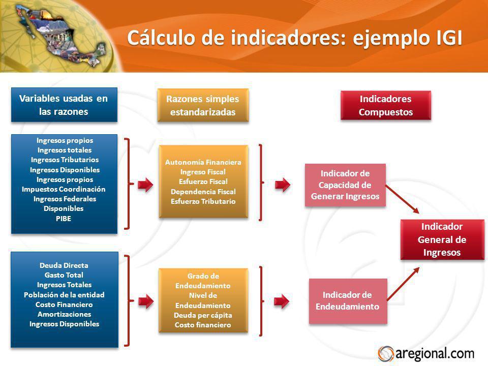 Cálculo de indicadores: ejemplo IGI