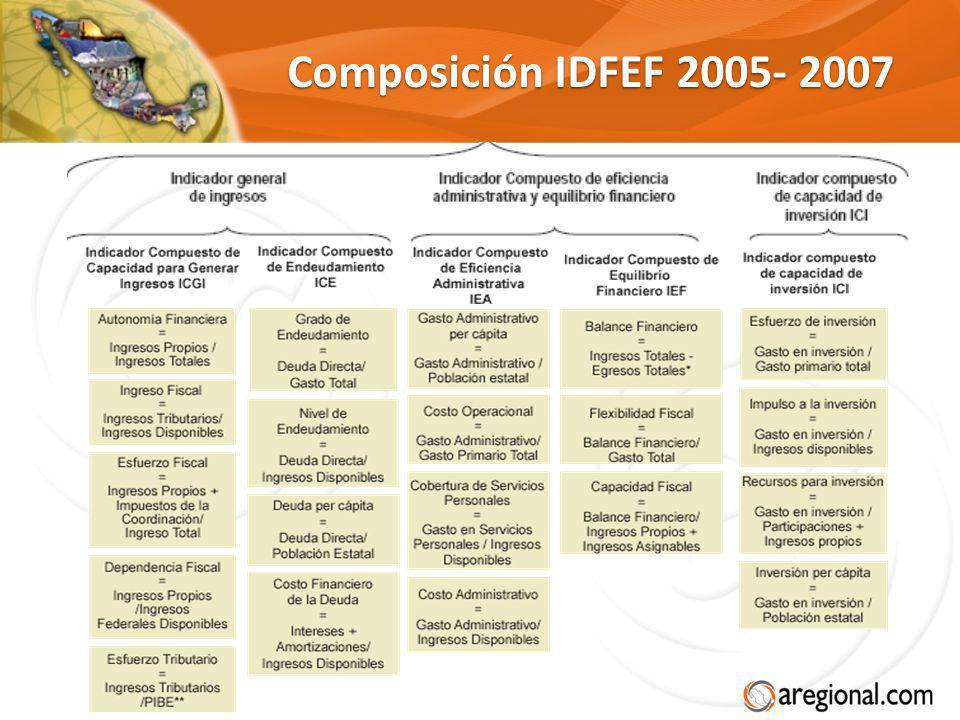 Composición IDFEF 2005- 2007