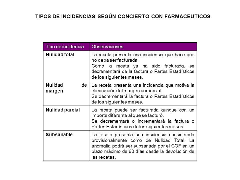 TIPOS DE INCIDENCIAS SEGÚN CONCIERTO CON FARMACEUTICOS