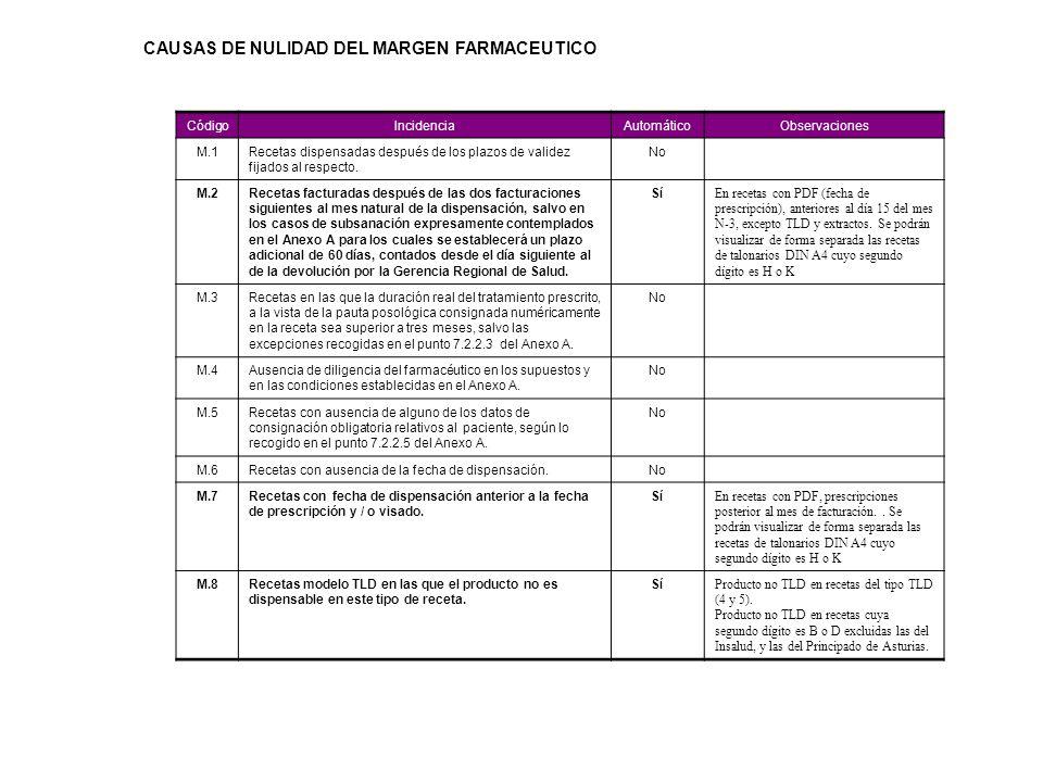 CAUSAS DE NULIDAD DEL MARGEN FARMACEUTICO
