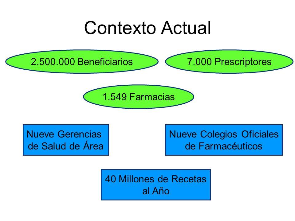 Contexto Actual 2.500.000 Beneficiarios 7.000 Prescriptores