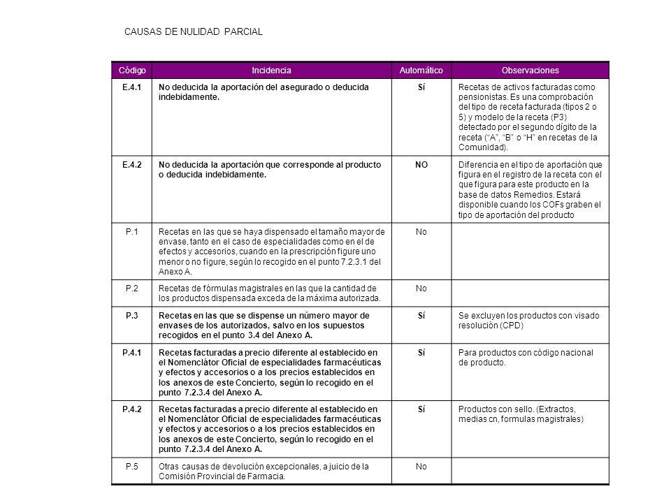 CAUSAS DE NULIDAD PARCIAL