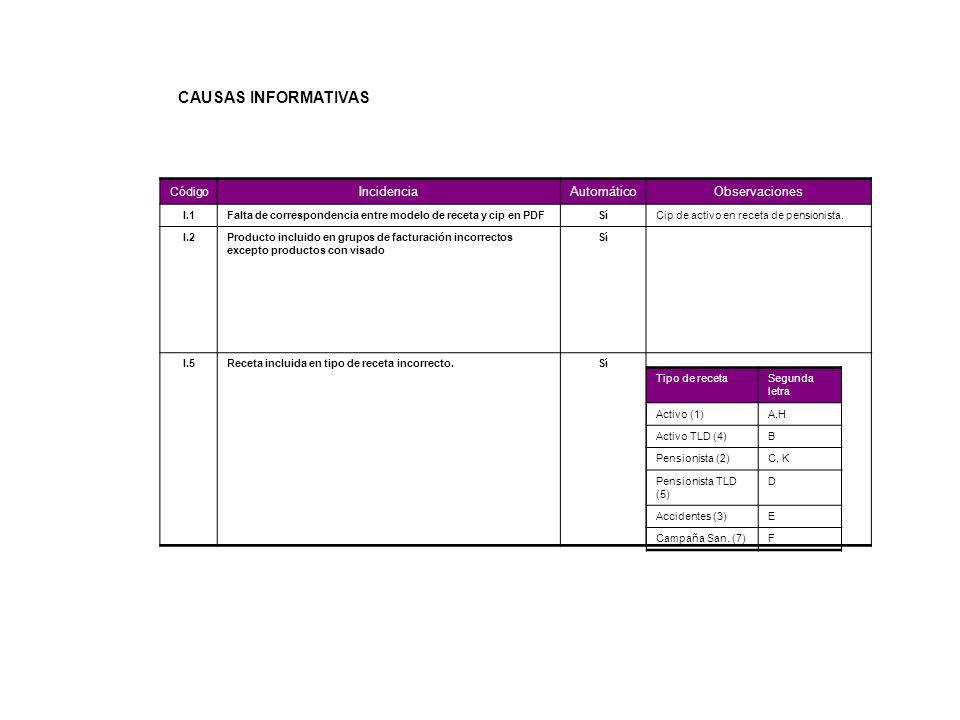 CAUSAS INFORMATIVAS Incidencia Automático Observaciones Código I.1