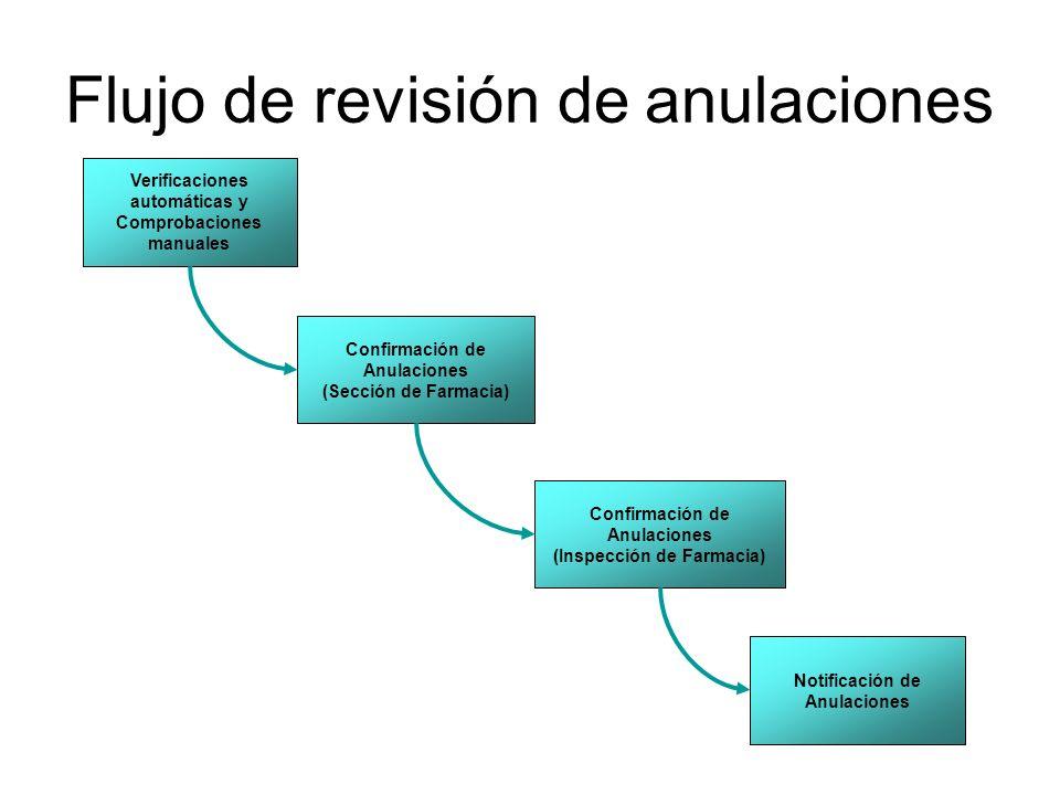Flujo de revisión de anulaciones
