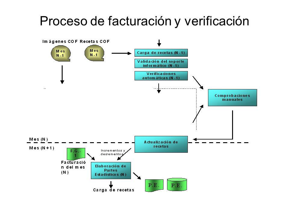 Proceso de facturación y verificación