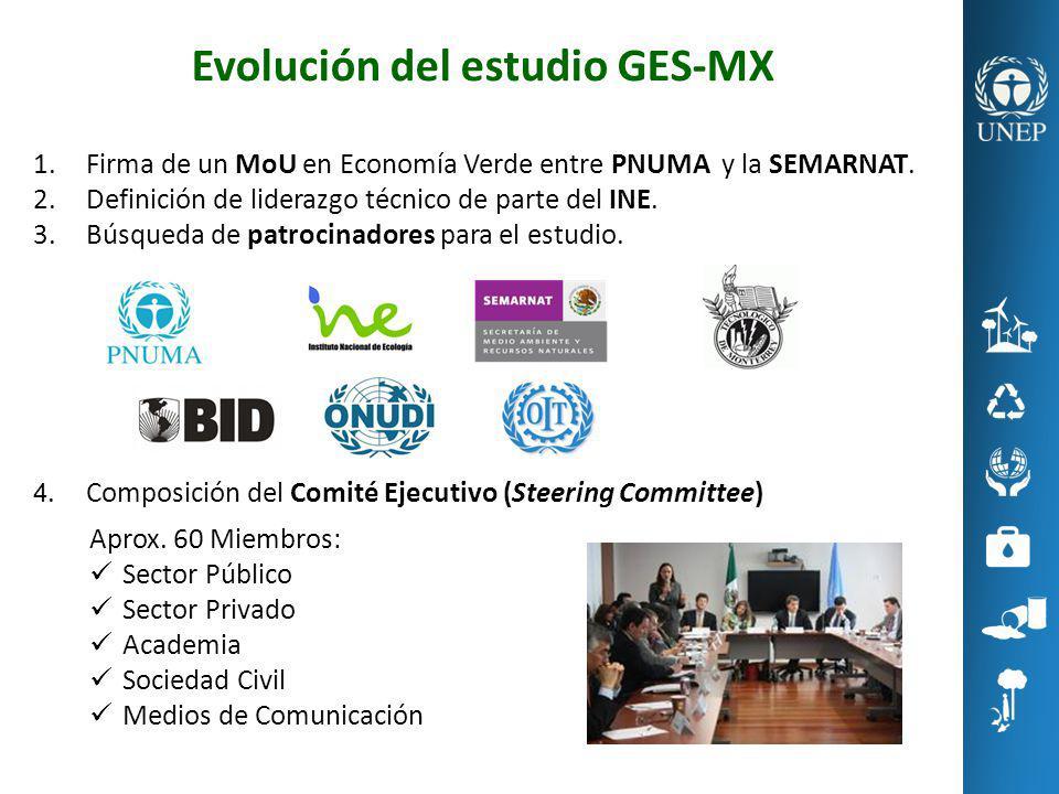 Evolución del estudio GES-MX
