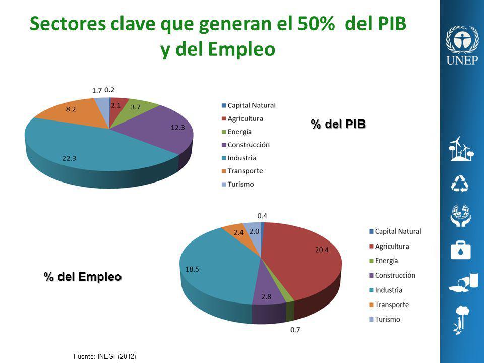 Sectores clave que generan el 50% del PIB y del Empleo