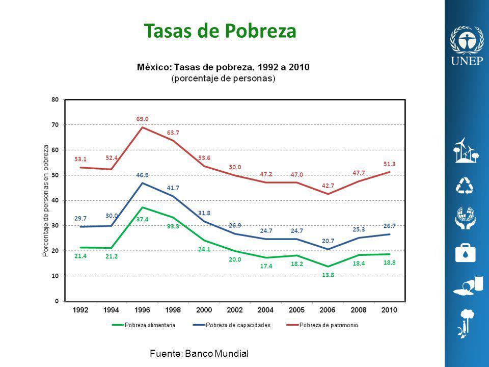 Tasas de Pobreza Fuente: Banco Mundial