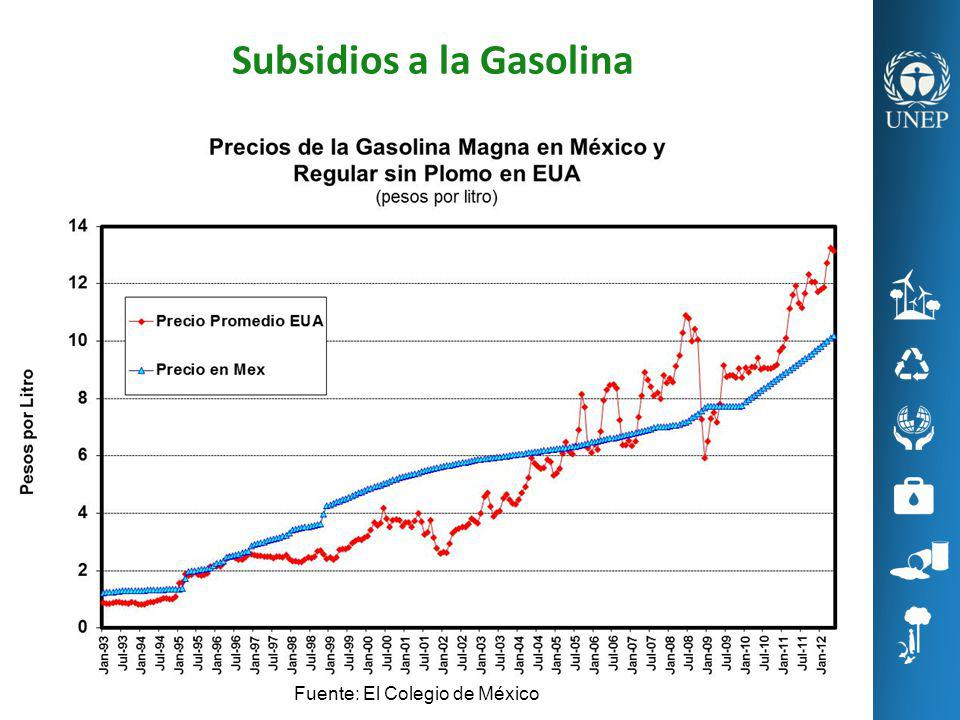 Subsidios a la Gasolina