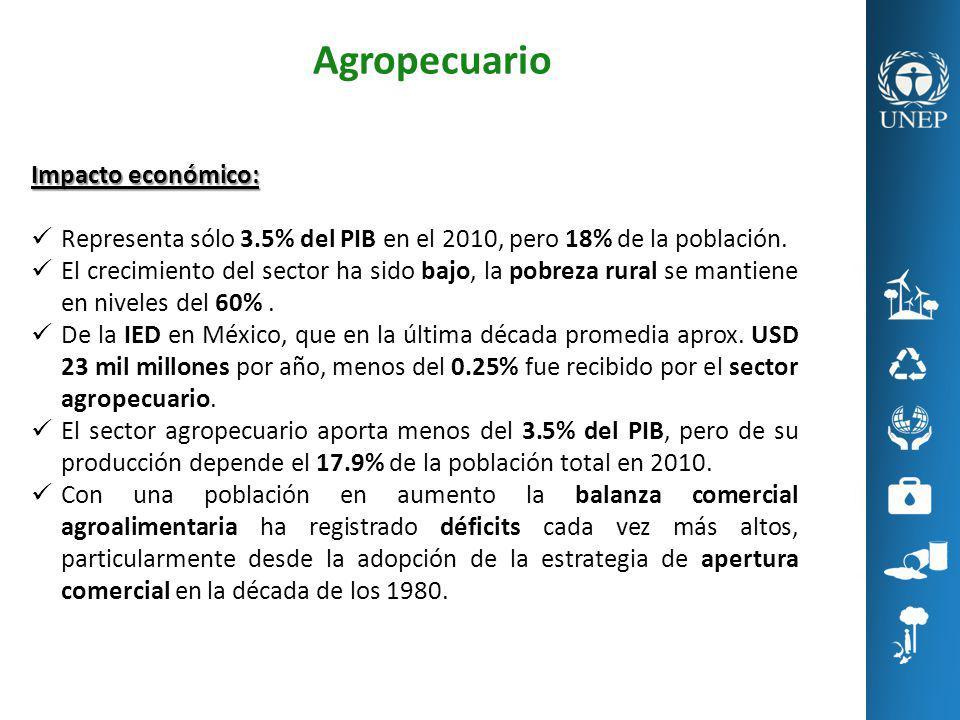 Agropecuario Impacto económico:
