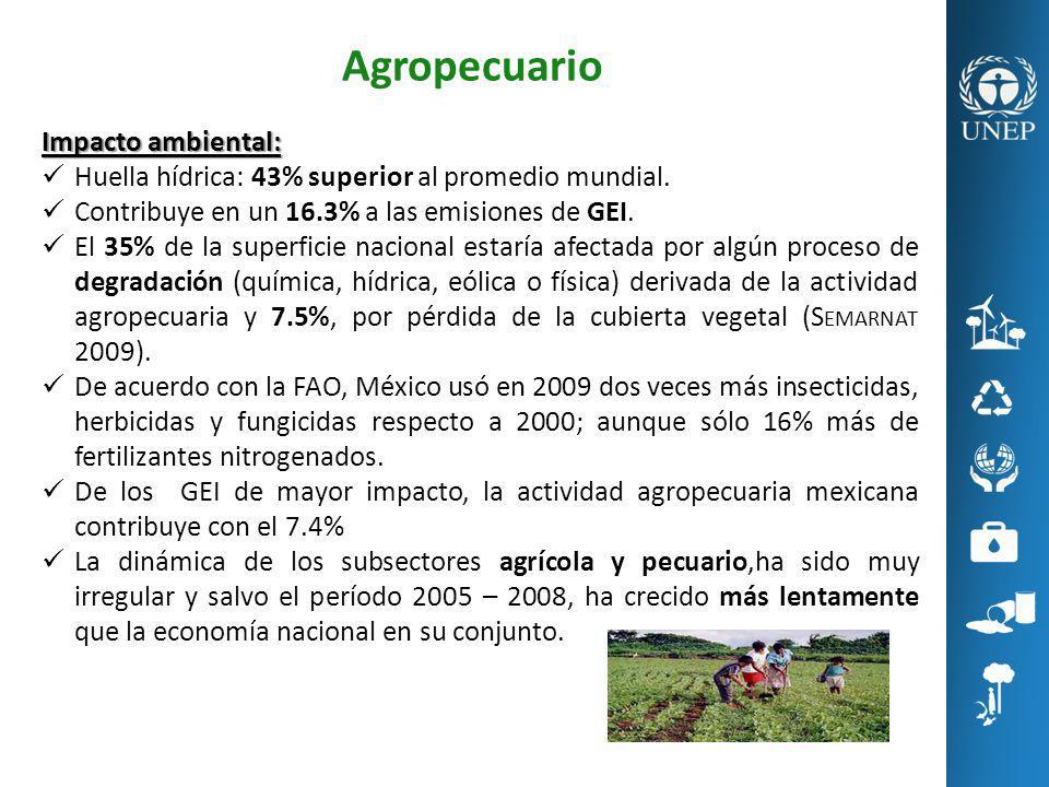 Agropecuario Impacto ambiental: