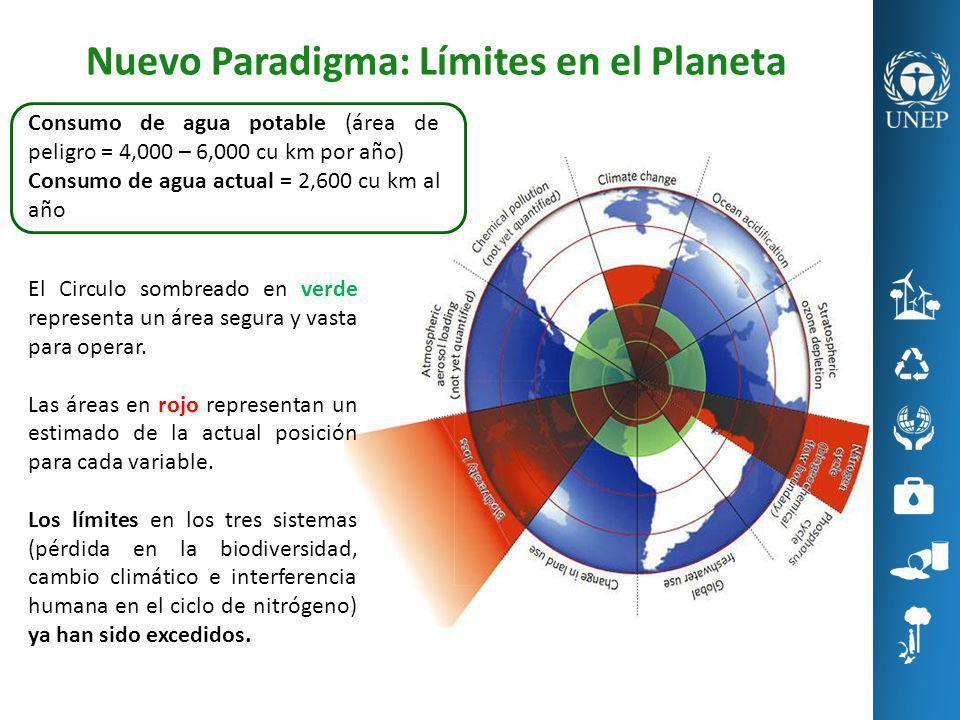 Nuevo Paradigma: Límites en el Planeta