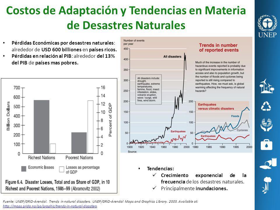 Costos de Adaptación y Tendencias en Materia de Desastres Naturales