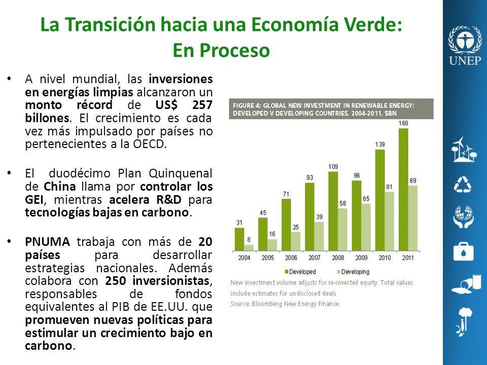 La Transición hacia una Economía Verde: En Proceso
