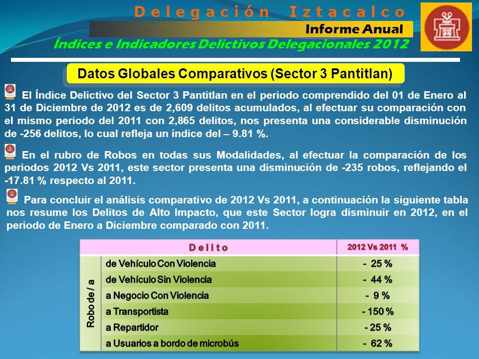 Datos Globales Comparativos (Sector 3 Pantitlan)