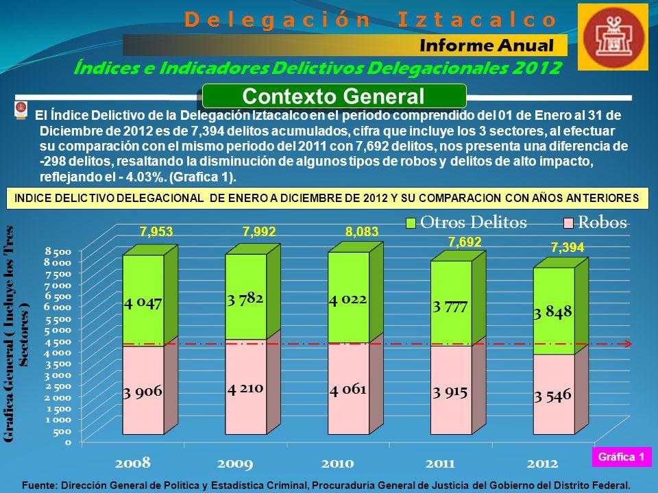 Grafica General ( Incluye los Tres Sectores )