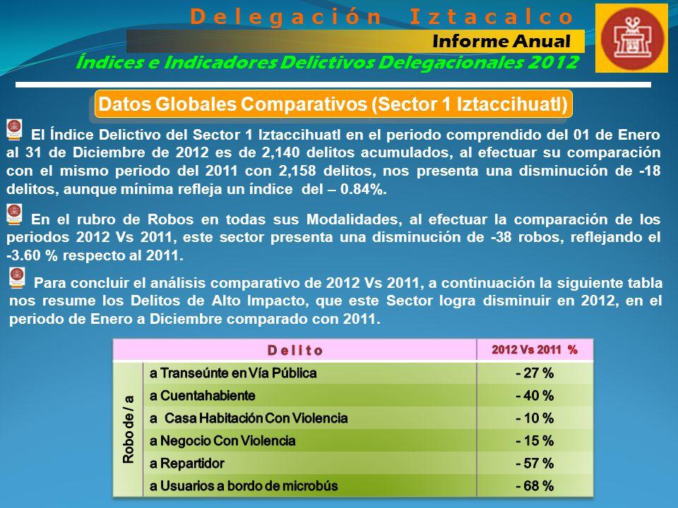 Datos Globales Comparativos (Sector 1 Iztaccihuatl)