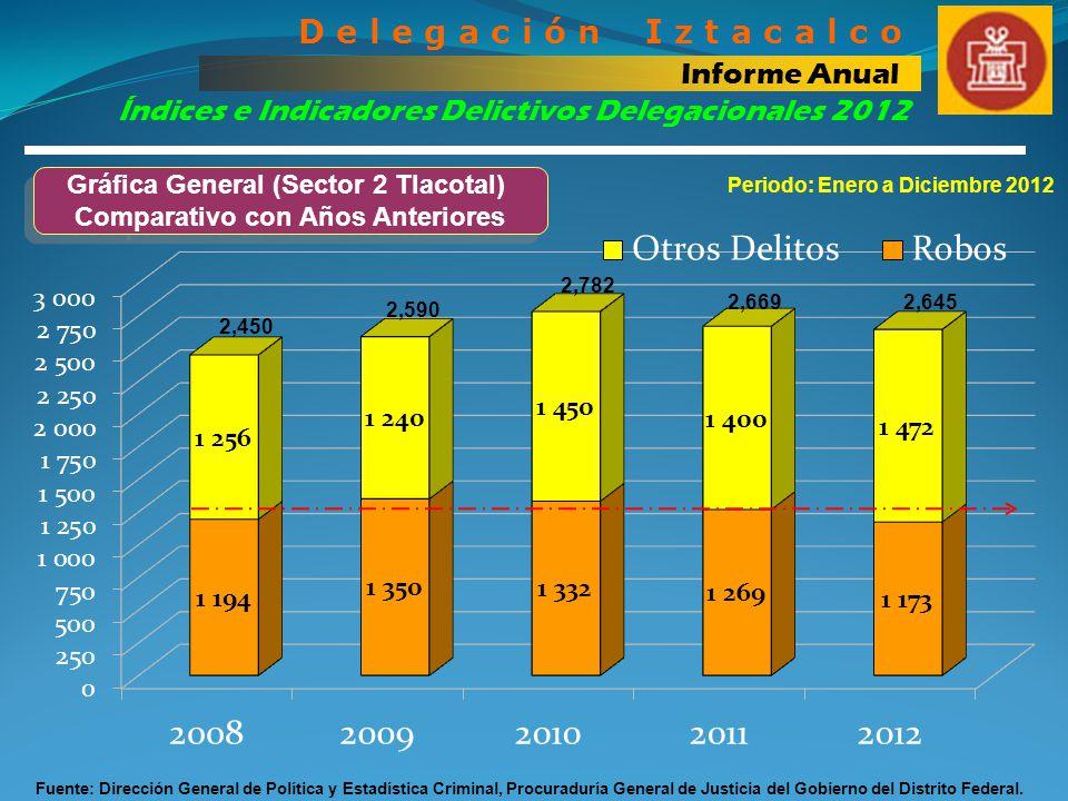 Gráfica General (Sector 2 Tlacotal) Comparativo con Años Anteriores