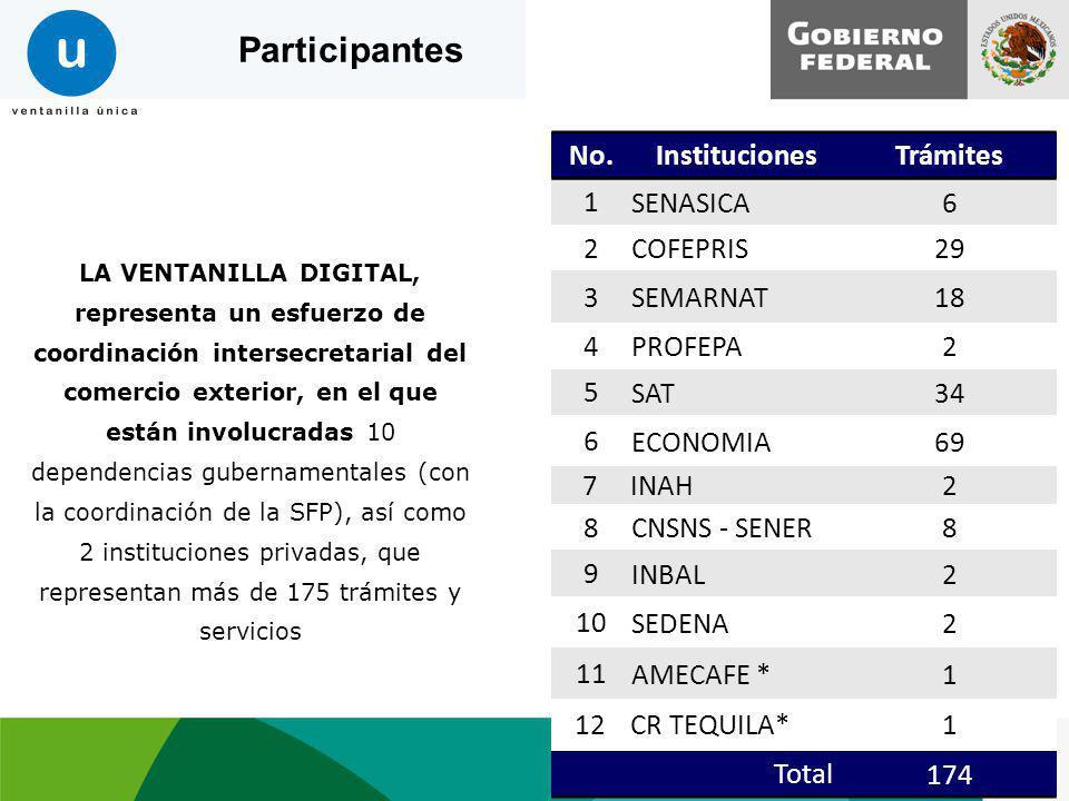 Participantes No. Instituciones Trámites 1 SENASICA 6 2 COFEPRIS 29 3