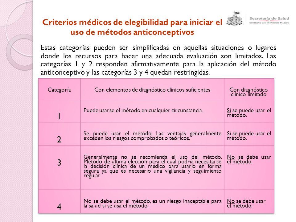 Criterios médicos de elegibilidad para iniciar el uso de métodos anticonceptivos