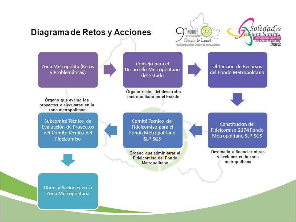 Diagrama de Retos y Acciones