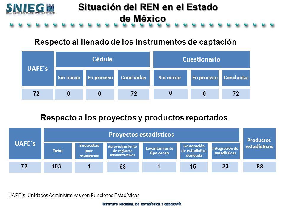 Situación del REN en el Estado de México