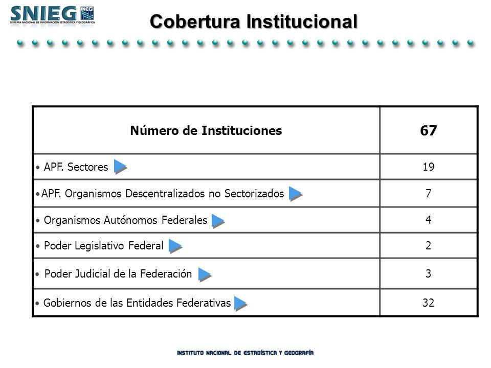 Cobertura Institucional Número de Instituciones