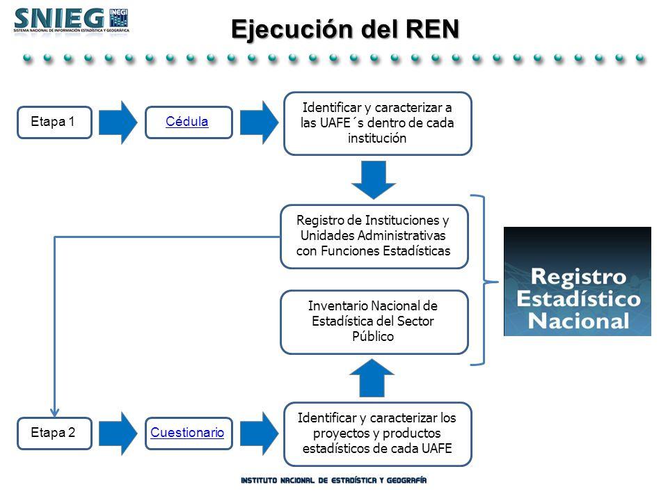 Ejecución del REN Identificar y caracterizar a las UAFE´s dentro de cada institución. Etapa 1. Cédula.