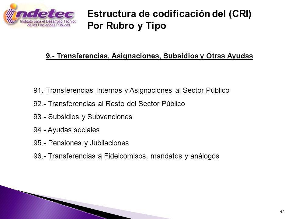 Estructura de codificación del (CRI) Por Rubro y Tipo