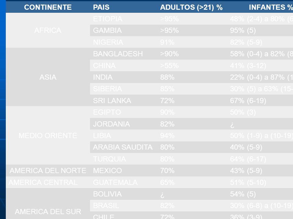 TABLA 2 PREVALENCIA DE HELICOBACTER pylori EN PAÍSES EN DESARROLLO EN ADULTOS E INFANTES