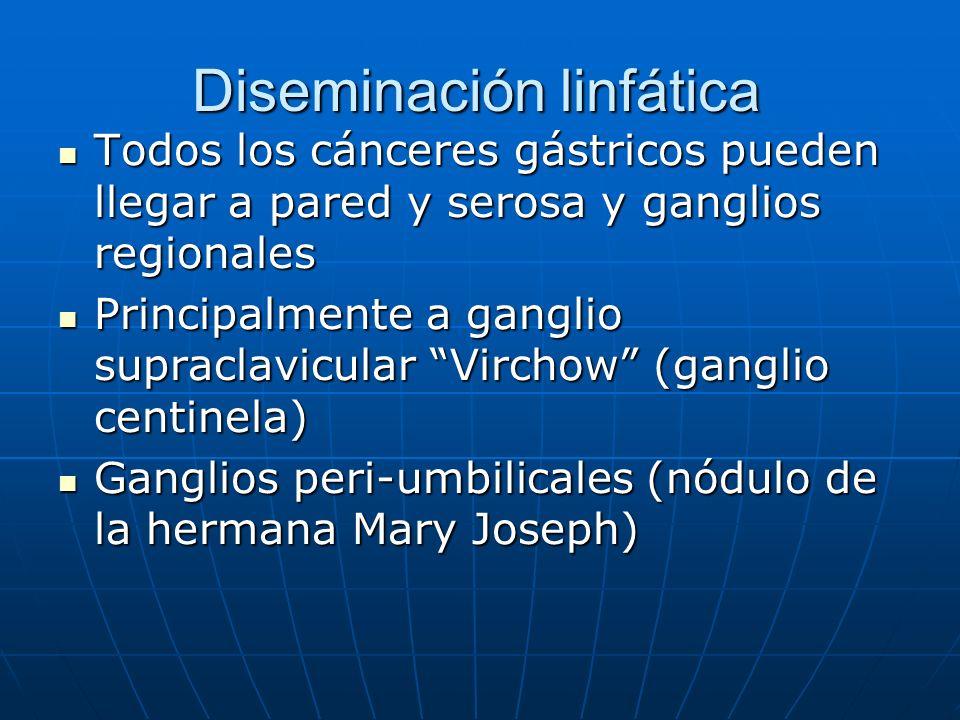 Diseminación linfática