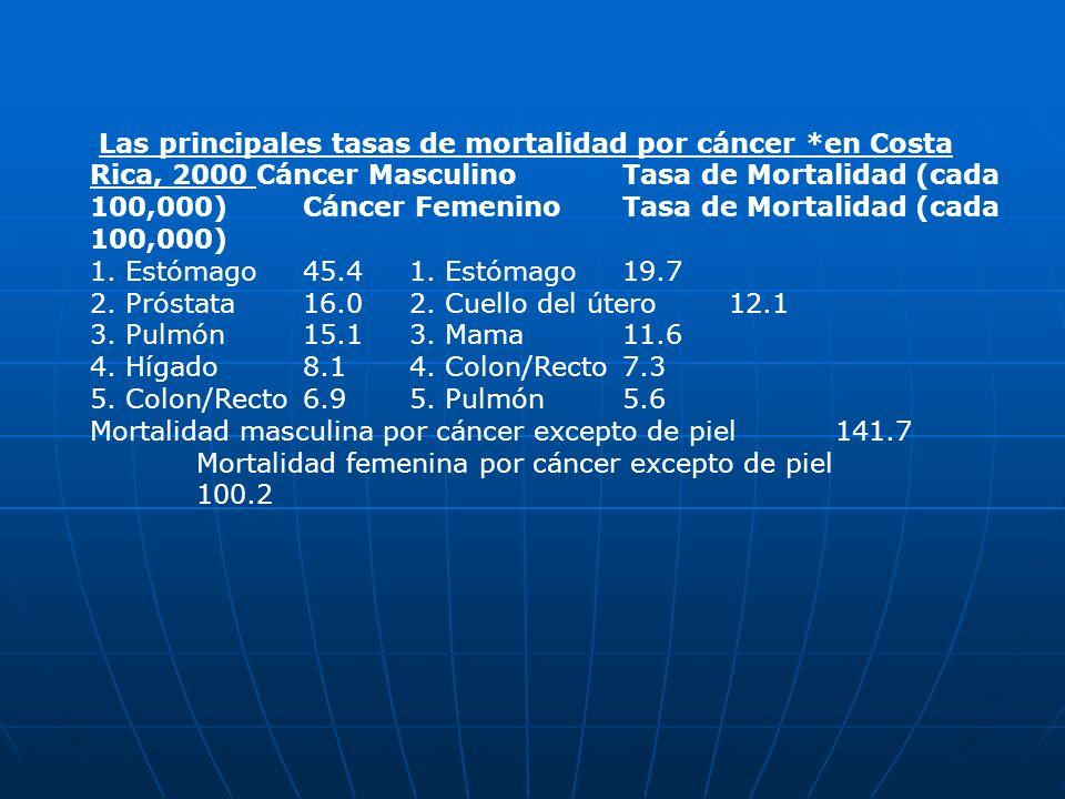 Las principales tasas de mortalidad por cáncer